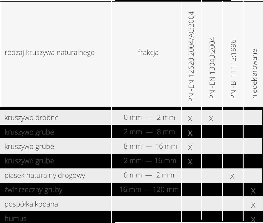 kruszywa-tabela1