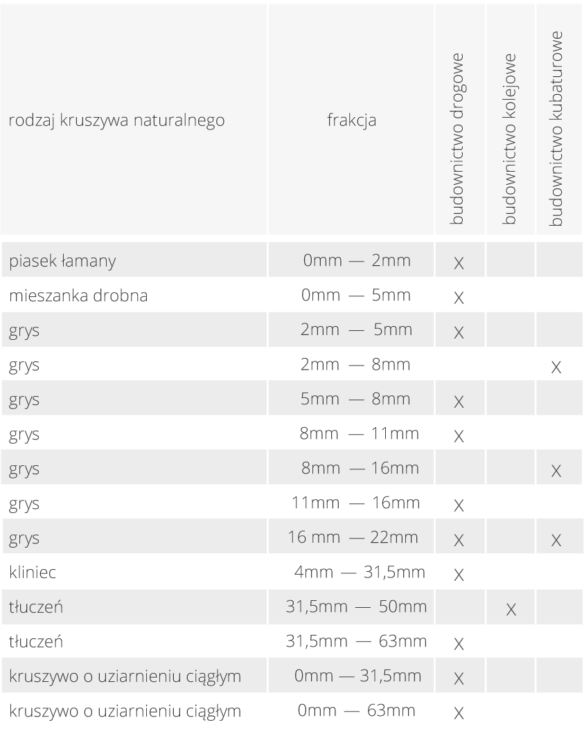 kruszywa-tabela2
